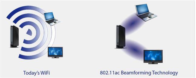 فناوری Beamforming در روتر بی سیم چیست؟